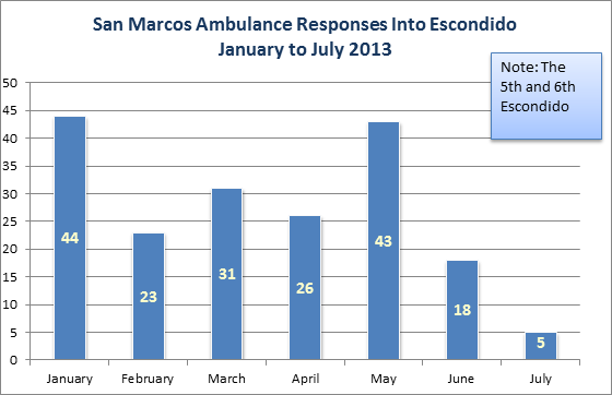 San Marcos Ambulance Responses Into Escondido January to July 2013