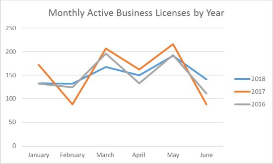 Active Business Licenses Graph