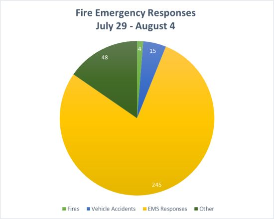 Fire Emergency Responses Graph July 29 - August 4