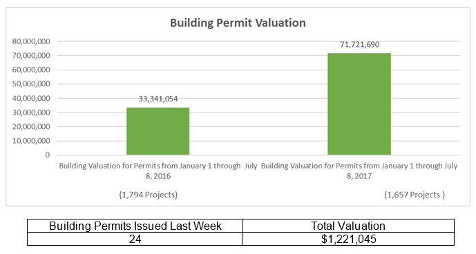 City Of Escondido Building Permit