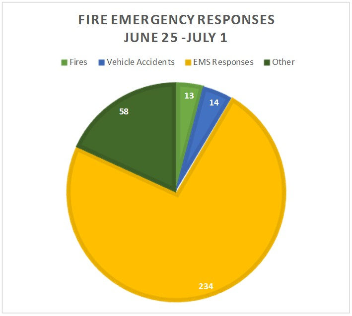 Fire Emergency Responses