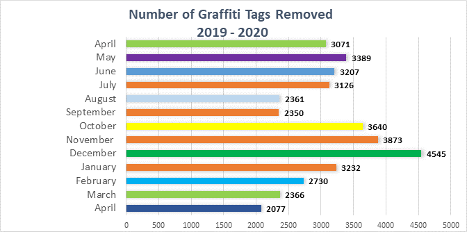 Number of Graffiti Tags Removed 2019 - 2020