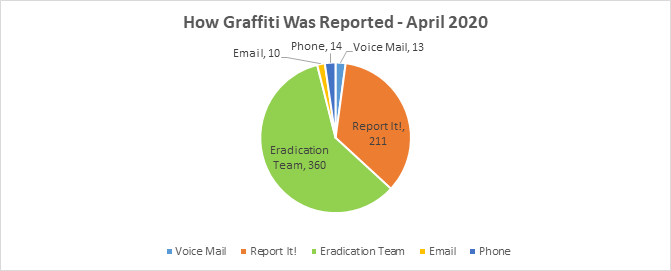 How Graffitti Was Reported - April 2020