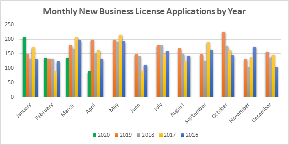 Monthly New Business License Applications By Year