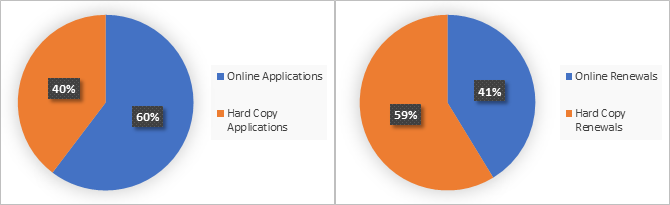 Business License Applications and Renewals Statistics