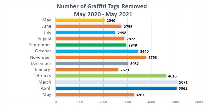 Graffiti Tags Removed
