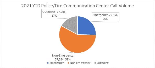 Police/Fire Communication Center Call Volume Statistics