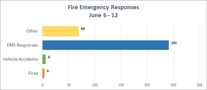 Fire Emergency Response Statistics
